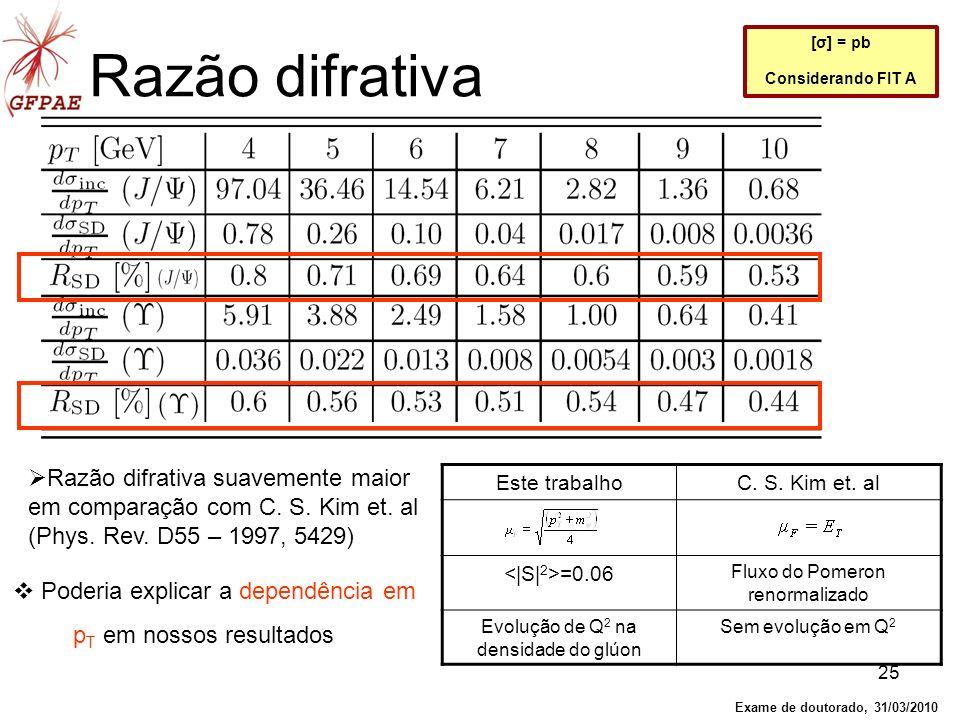 Razão difrativa [σ] = pb. Considerando FIT A. Razão difrativa suavemente maior em comparação com C. S. Kim et. al (Phys. Rev. D55 – 1997, 5429)